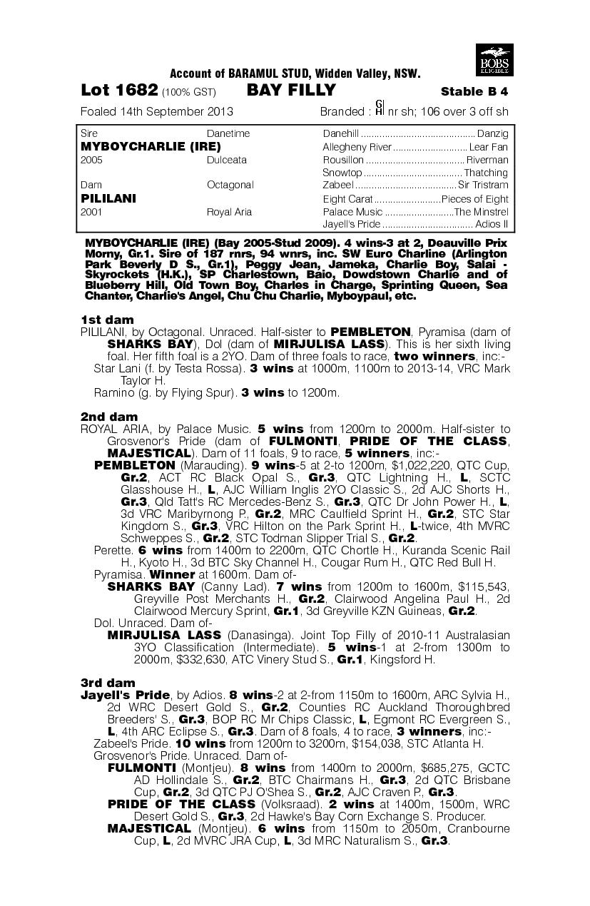 Myboycharlie (IRE) / Pililani (AUS) - pedigree