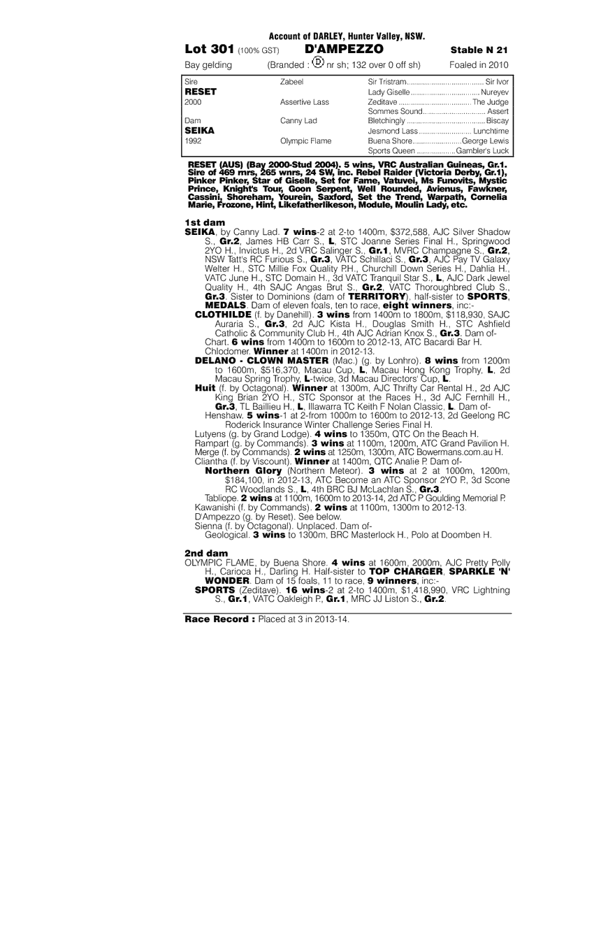 D'Ampezzo (AUS) - pedigree